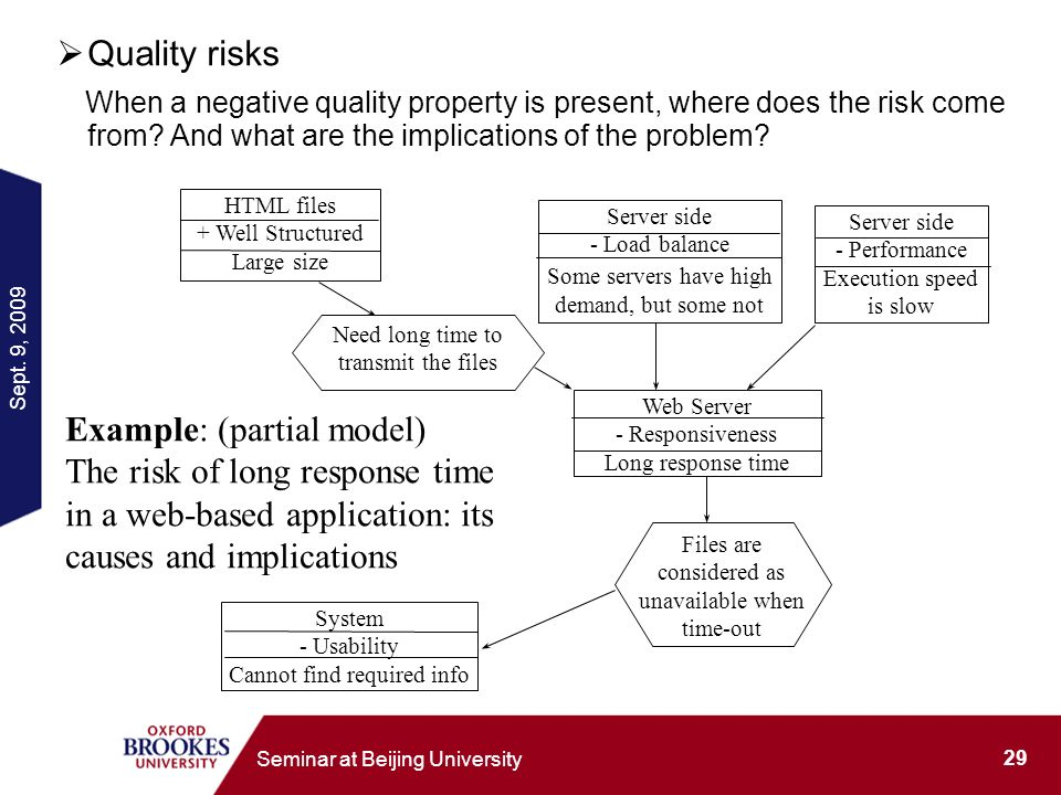 Sept. 9, 2009 29 Seminar at Beijing University Quality risks When a negative quality property is present, where does the risk come from? And what are