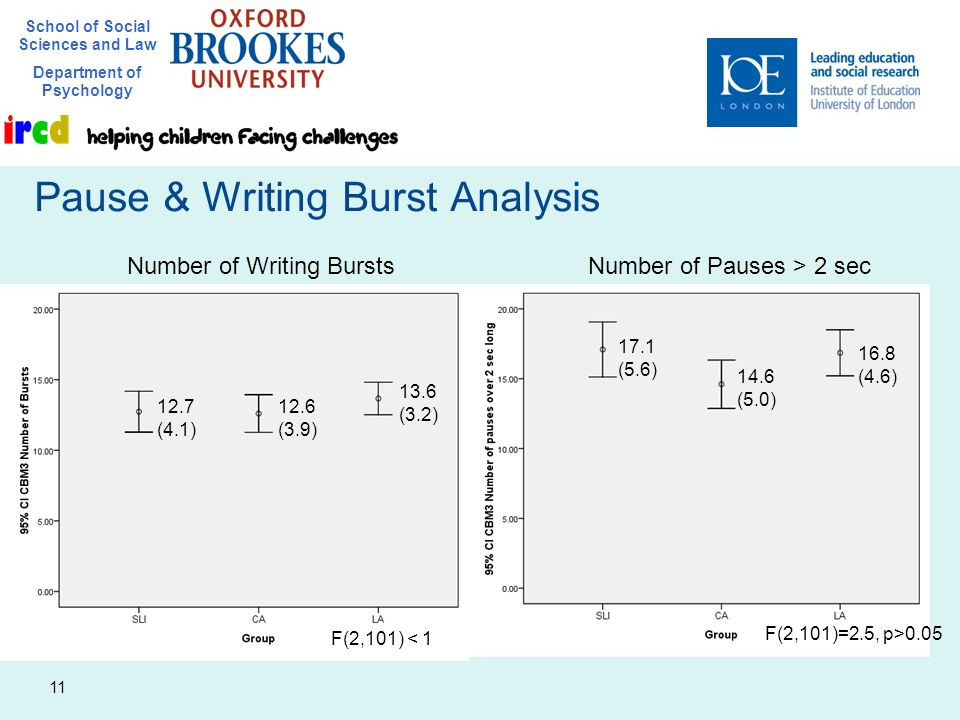 School of Social Sciences and Law Department of Psychology 11 Pause & Writing Burst Analysis Number of Writing BurstsNumber of Pauses > 2 sec 12.7 (4.