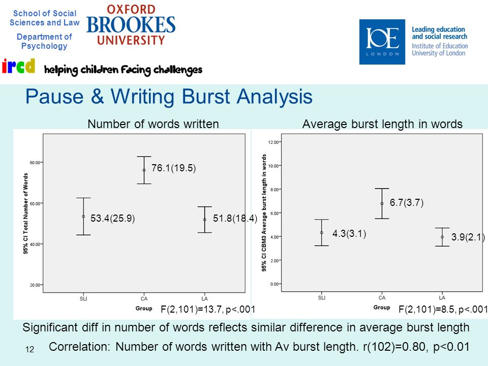 School of Social Sciences and Law Department of Psychology 12 Pause & Writing Burst Analysis Number of words writtenAverage burst length in words Corr