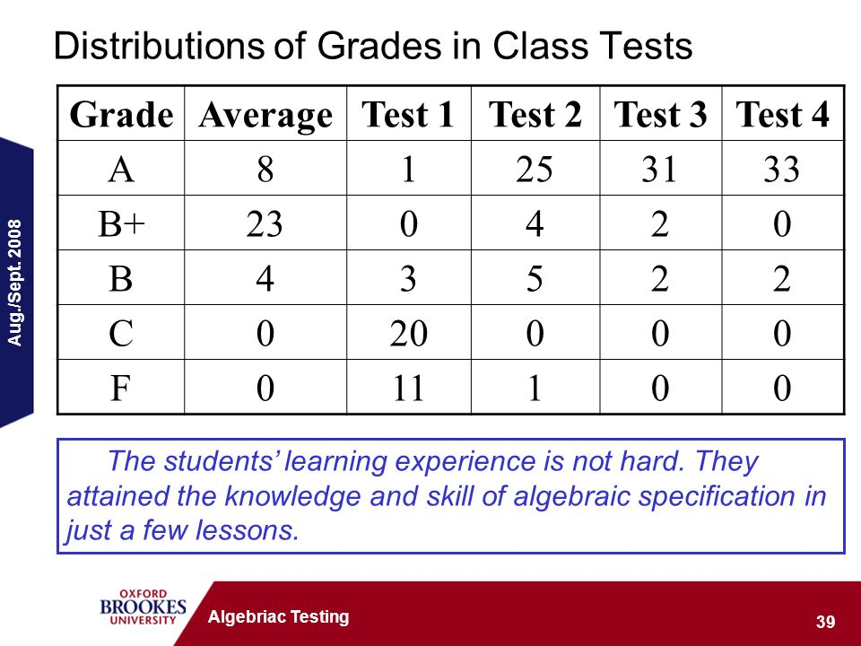 Aug./Sept. 2008 39 Algebriac Testing Distributions of Grades in Class Tests GradeAverageTest 1Test 2Test 3Test 4 A81253133 B+230420 B43522 C020000 F01