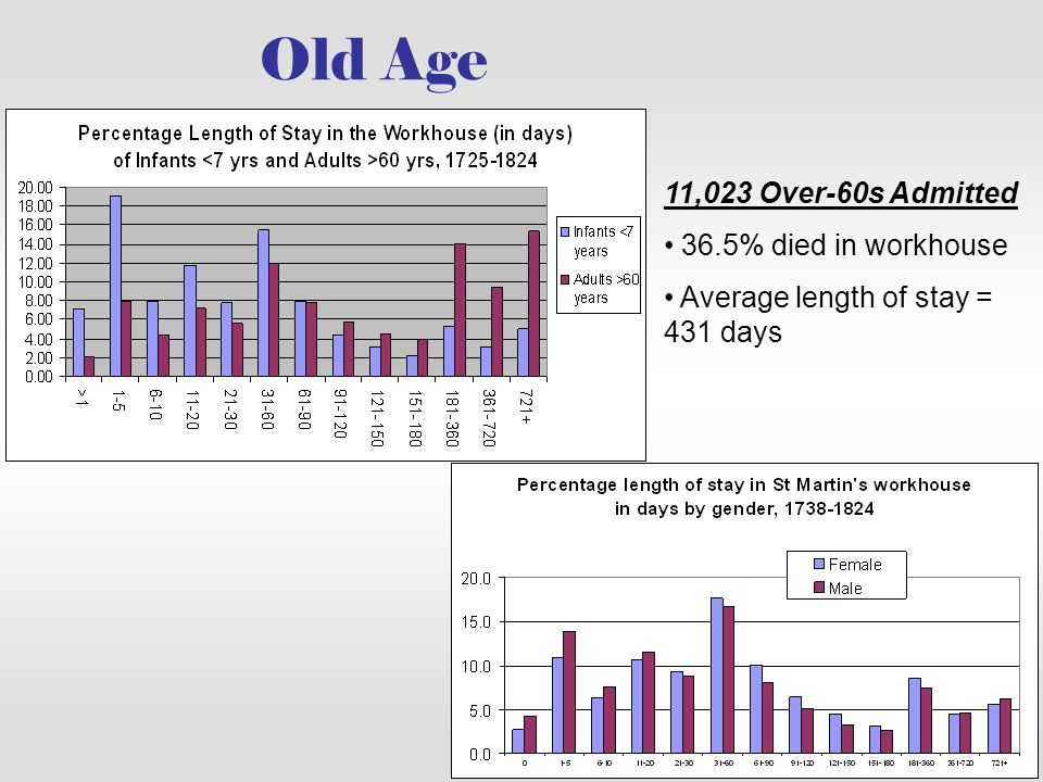 Old Age 11,023 Over-60s Admitted 36.5% died in workhouse Average length of stay = 431 days