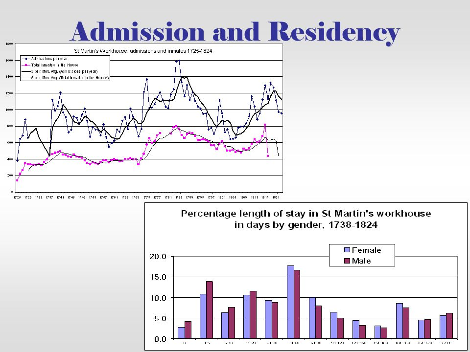 Admission and Residency