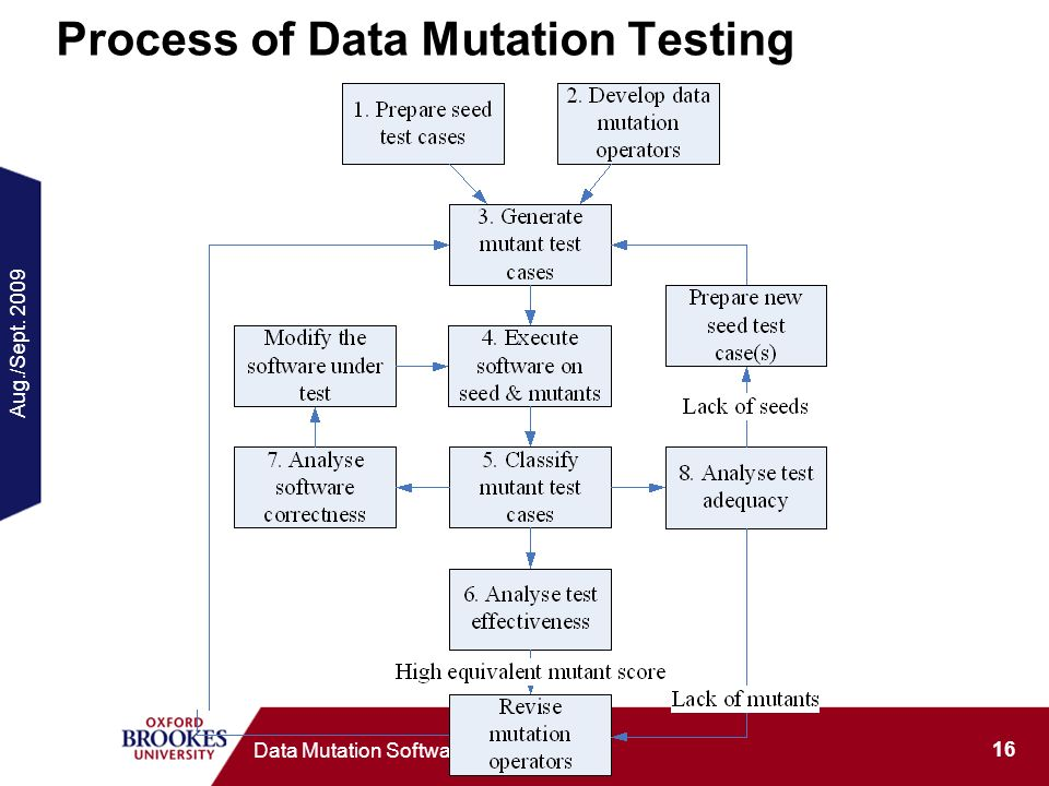 Aug./Sept. 2009 16 Data Mutation Software Testing Process of Data Mutation Testing