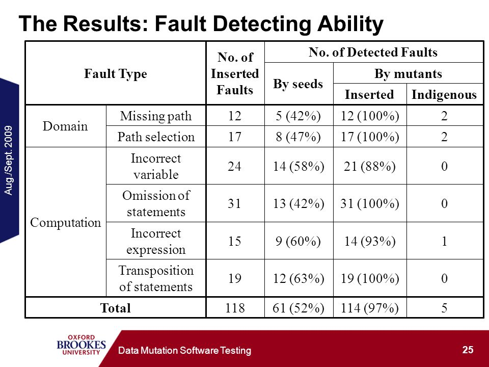 Aug./Sept. 2009 25 Data Mutation Software Testing The Results: Fault Detecting Ability 5114 (97%)61 (52%)118Total 019 (100%)12 (63%)19 Transposition o