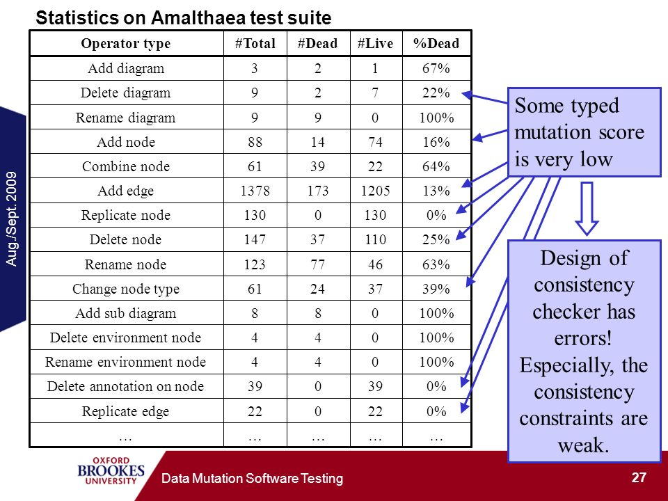 Aug./Sept. 2009 27 Data Mutation Software Testing Statistics on Amalthaea test suite Some typed mutation score is very low Design of consistency check