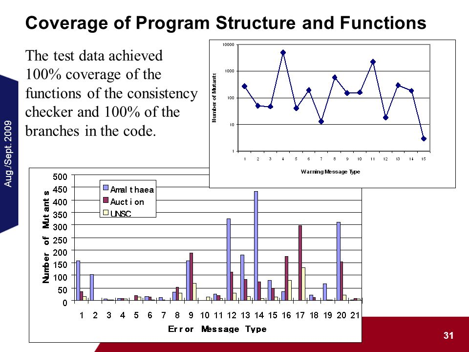 Aug./Sept. 2009 31 Data Mutation Software Testing Coverage of Program Structure and Functions The test data achieved 100% coverage of the functions of