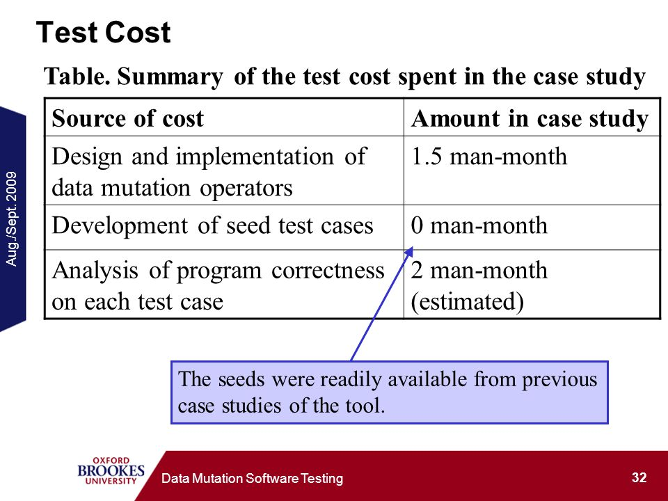 Aug./Sept. 2009 32 Data Mutation Software Testing Test Cost Source of costAmount in case study Design and implementation of data mutation operators 1.