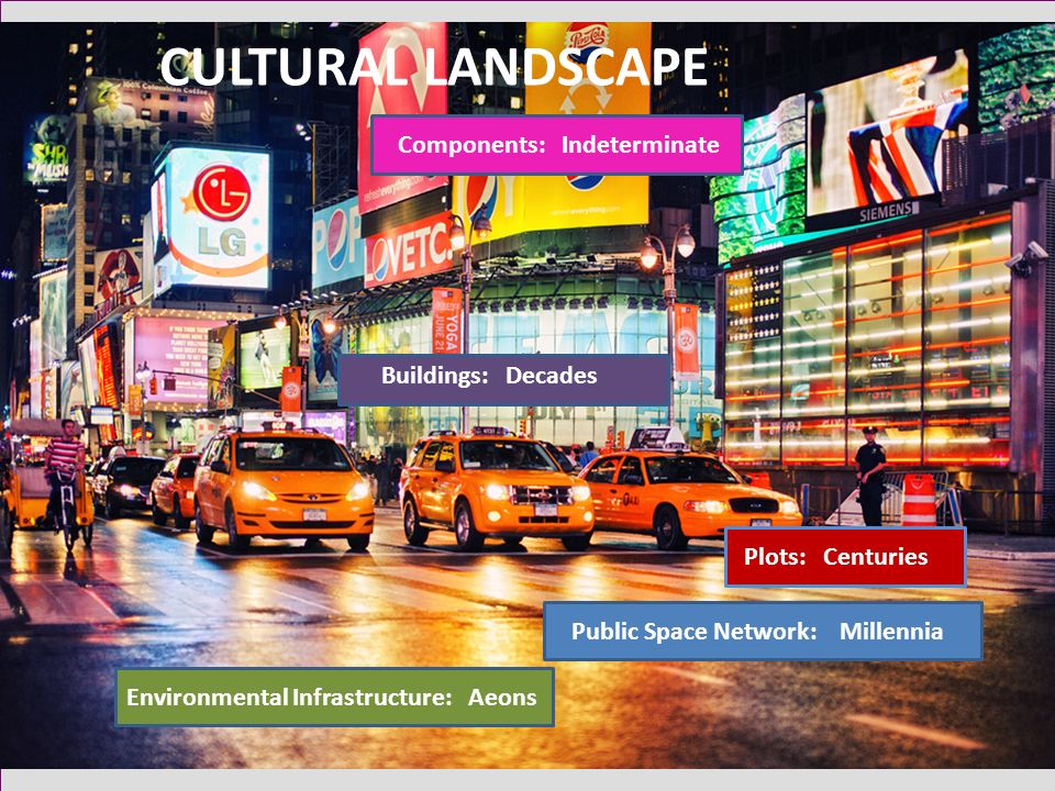 Environmental Infrastructure: Aeons Public Space Network: Millennia Plots: Centuries Buildings: Decades Components: Indeterminate CULTURAL LANDSCAPE