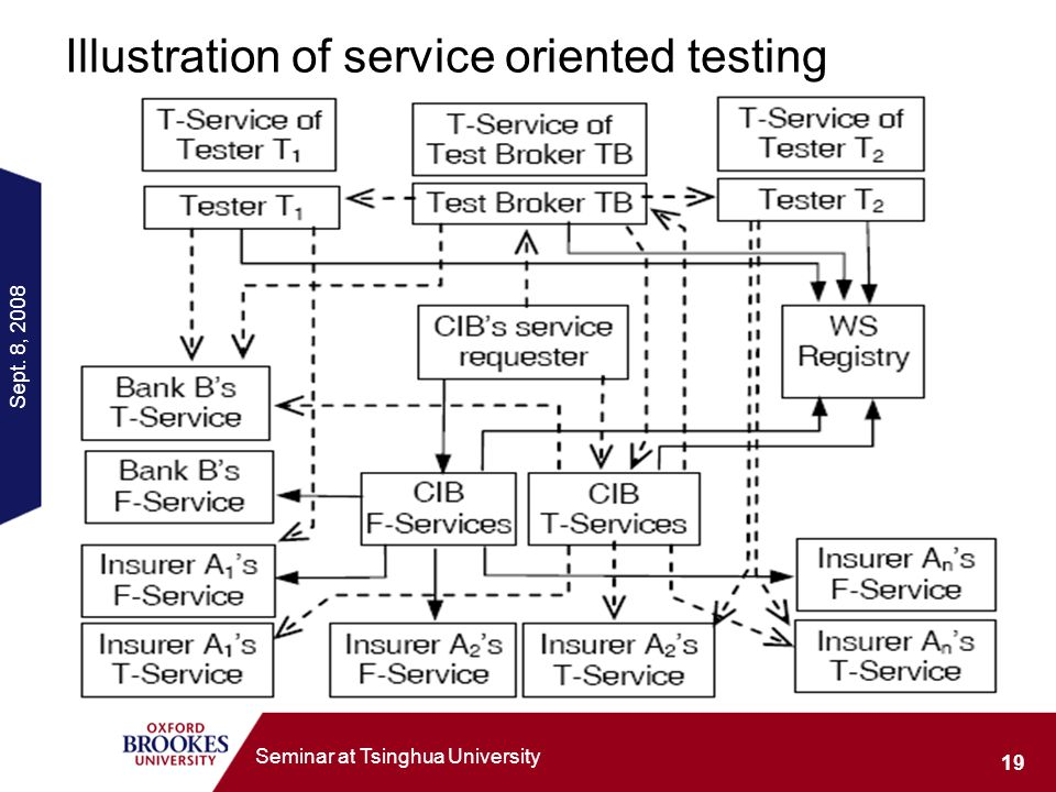 Sept. 8, Seminar at Tsinghua University Illustration of service oriented testing