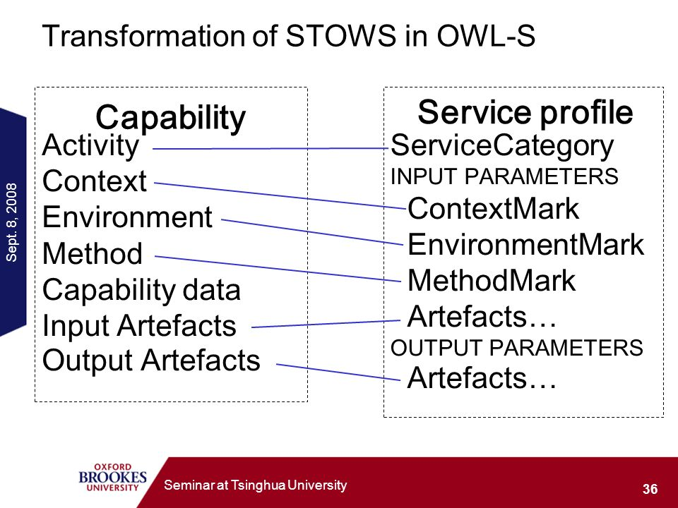 Sept. 8, 2008 36 Seminar at Tsinghua University Transformation of STOWS in OWL-S Activity Context Environment Method Capability data Input Artefacts O