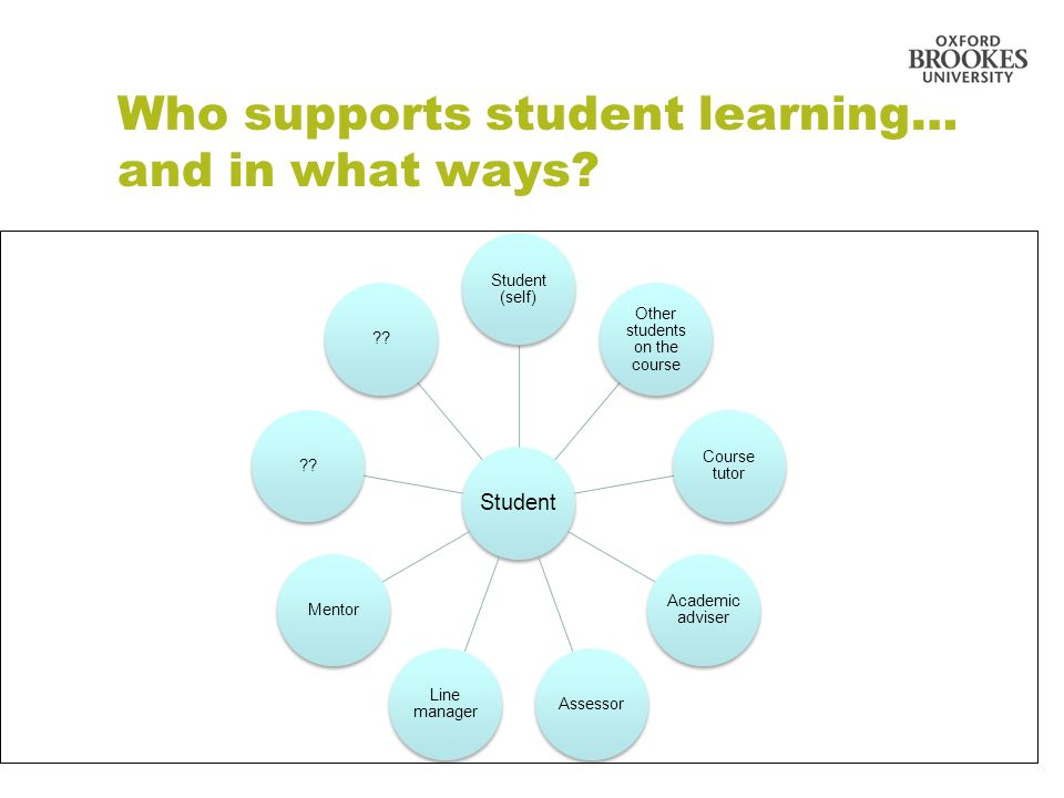 Who supports student learning… and in what ways.