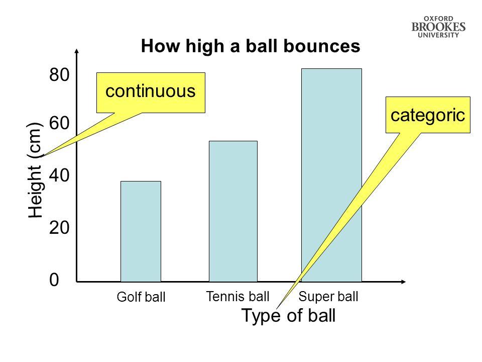 How high a ball bounces 20 0 40 60 80 Type of ball Super ballTennis ball Golf ball Height (cm) categoriccontinuous