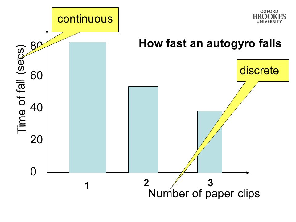 How fast an autogyro falls 20 0 40 60 80 Number of paper clips 32 1 Time of fall (secs) discretecontinuous