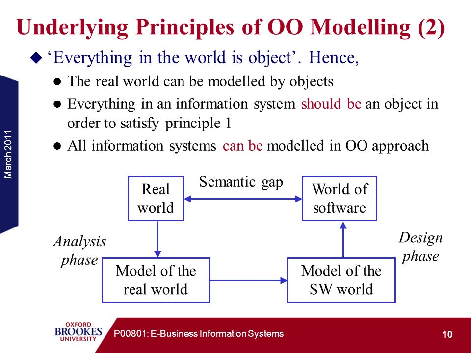 March 2011 10 P00801: E-Business Information Systems Underlying Principles of OO Modelling (2) Everything in the world is object. Hence, The real worl