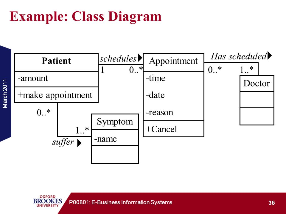 March 2011 36 P00801: E-Business Information Systems Example: Class Diagram Patient -amount +make appointment Appointment -time -date -reason +Cancel