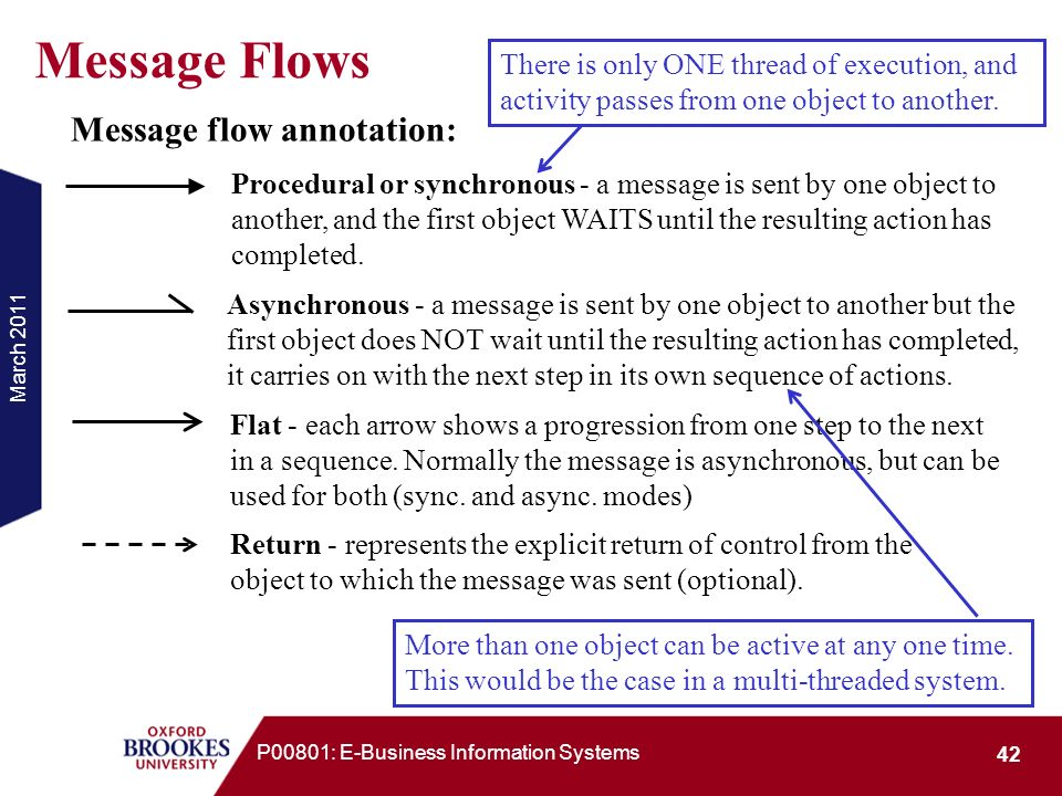 March 2011 42 P00801: E-Business Information Systems Message flow annotation: Procedural or synchronous - a message is sent by one object to another,