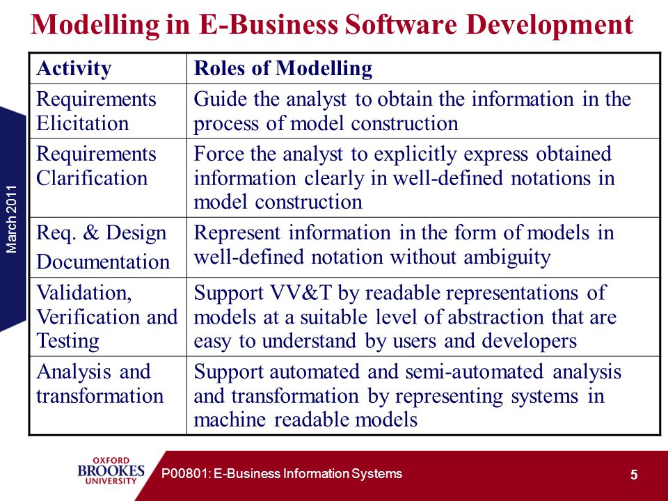 March 2011 6 P00801: E-Business Information Systems Model-Driven Software Development General ideas: Develop a model is the main goal of the development at early stage; Use the model as the baseline for later development activities; Use automated tool to construct analyse and process models.