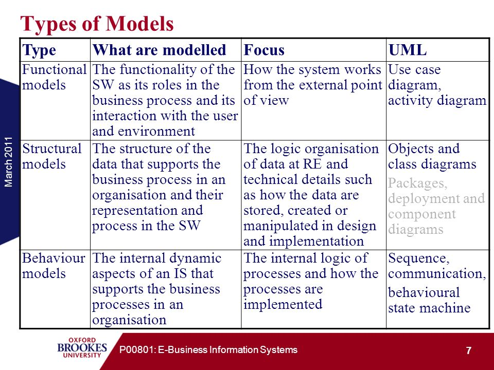 March 2011 38 P00801: E-Business Information Systems Two Types of Behaviour Models Interaction models Describe the collaboration between objects and actors in the business process by describing how objects and actors in the system communicate, cooperate and coordinates with each other In UML, they are described by sequence diagrams and communication diagrams Individual models Describe the behaviour of individual objects and actors by describing how they change their states and the actions to be taken in each state and the outside condition.