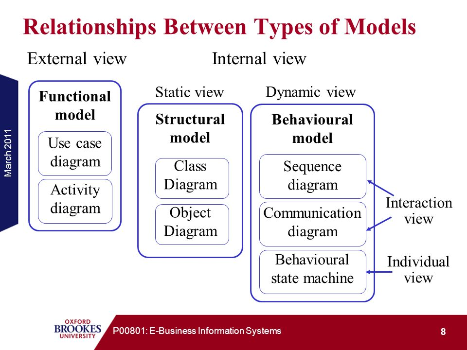 March 2011 29 P00801: E-Business Information Systems Structural Models General concept: A structural model describes a system in terms of its constituent elements and their interrelationship.