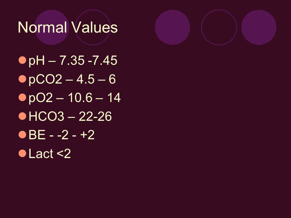 Normal Values pH – 7.35 -7.45 pCO2 – 4.5 – 6 pO2 – 10.6 – 14 HCO3 – 22-26 BE - -2 - +2 Lact <2
