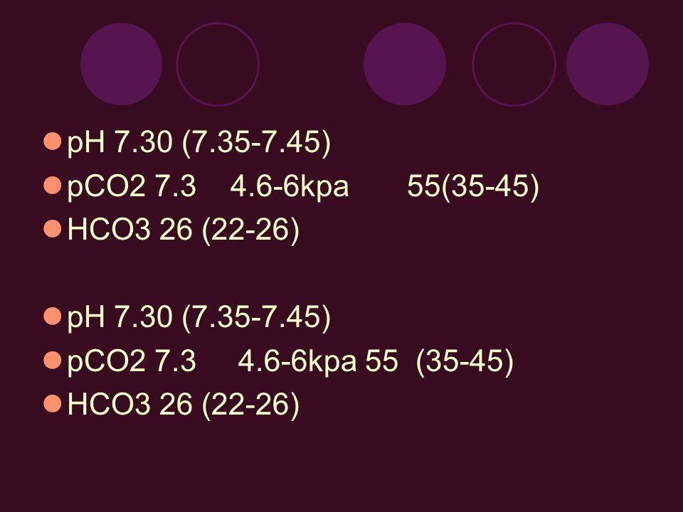 pH 7.30 (7.35-7.45) pCO2 7.3 4.6-6kpa 55(35-45) HCO3 26 (22-26) pH 7.30 (7.35-7.45) pCO2 7.3 4.6-6kpa 55 (35-45) HCO3 26 (22-26)