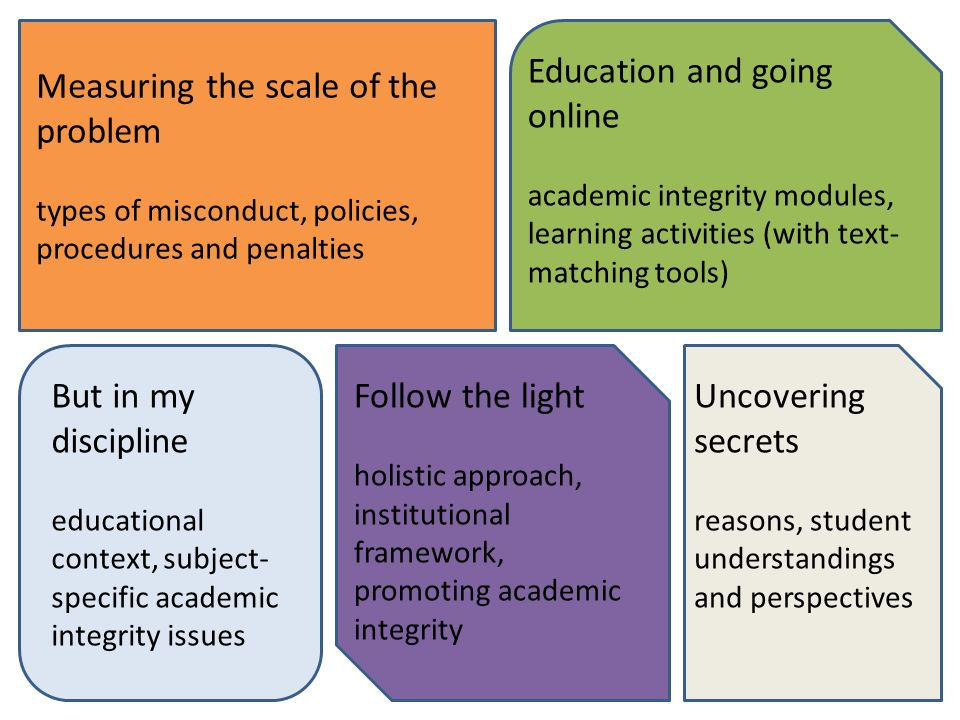 6 Measuring the scale of the problem types of misconduct, policies, procedures and penalties Education and going online academic integrity modules, learning activities (with text- matching tools) Follow the light holistic approach, institutional framework, promoting academic integrity But in my discipline educational context, subject- specific academic integrity issues Uncovering secrets reasons, student understandings and perspectives
