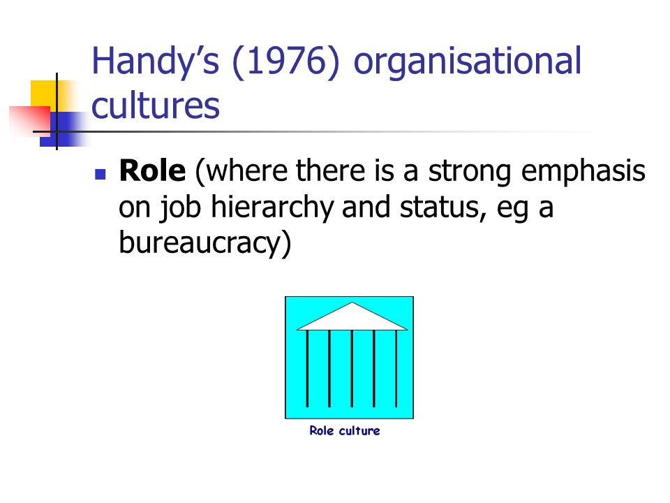 Handys (1976) organisational cultures Role (where there is a strong emphasis on job hierarchy and status, eg a bureaucracy)