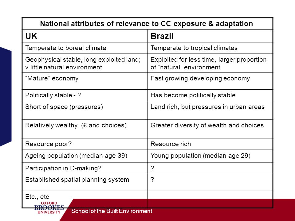 School of the Built Environment National attributes of relevance to CC exposure & adaptation UKBrazil Temperate to boreal climateTemperate to tropical climates Geophysical stable, long exploited land; v little natural environment Exploited for less time, larger proportion of natural environment Mature economyFast growing developing economy Politically stable - Has become politically stable Short of space (pressures)Land rich, but pressures in urban areas Relatively wealthy (£ and choices)Greater diversity of wealth and choices Resource poor Resource rich Ageing population (median age 39)Young population (median age 29) Participation in D-making .