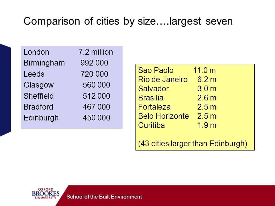 School of the Built Environment Comparison of cities by size….largest seven London7.2 million Birmingham Leeds Glasgow Sheffield Bradford Edinburgh Sao Paolo 11.0 m Rio de Janeiro 6.2 m Salvador 3.0 m Brasilia 2.6 m Fortaleza 2.5 m Belo Horizonte 2.5 m Curitiba 1.9 m (43 cities larger than Edinburgh)
