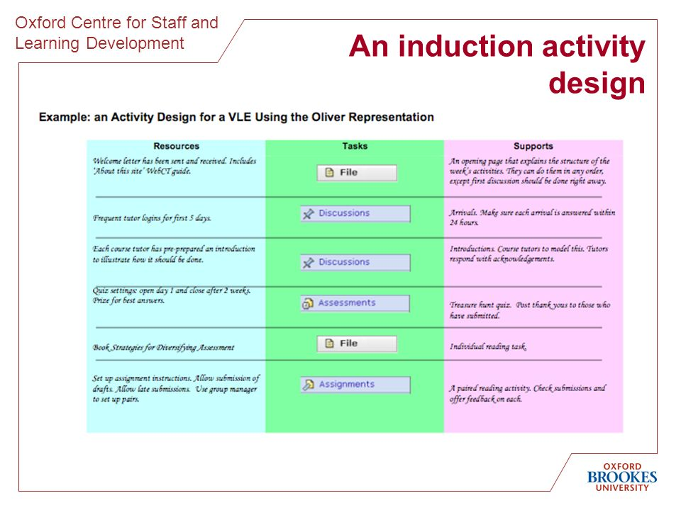 Oxford Centre for Staff and Learning Development An induction activity design