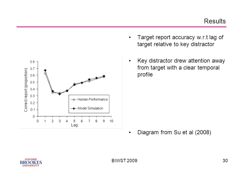 BIWST Results Target report accuracy w.r.t lag of target relative to key distractor Key distractor drew attention away from target with a clear temporal profile Diagram from Su et al (2008)