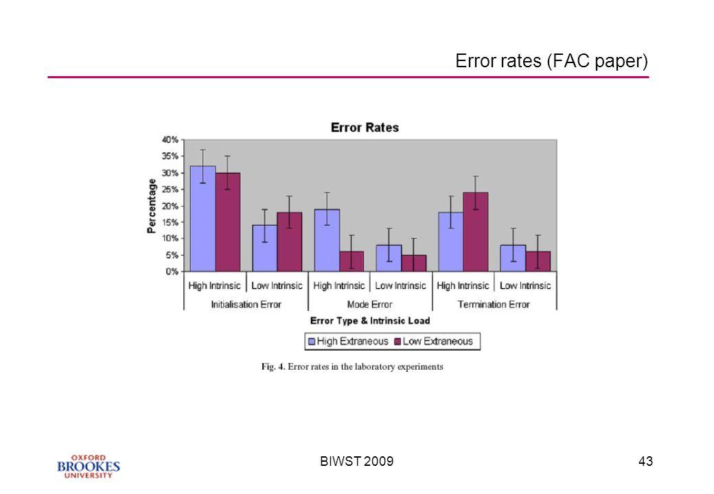 BIWST 200943 Error rates (FAC paper)
