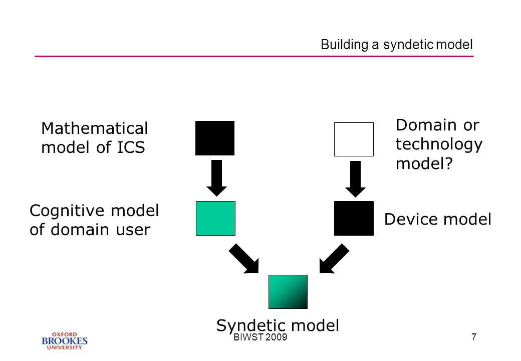 BIWST Building a syndetic model Mathematical model of ICS Device model Cognitive model of domain user Syndetic model Domain or technology model