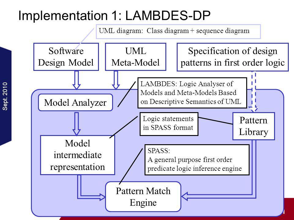 Sept. 2010 11 Seminar: Recognition of Patterns in Design Models Implementation 1: LAMBDES-DP Model intermediate representation Software Design Model M