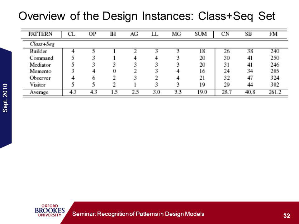 Sept. 2010 32 Seminar: Recognition of Patterns in Design Models Overview of the Design Instances: Class+Seq Set