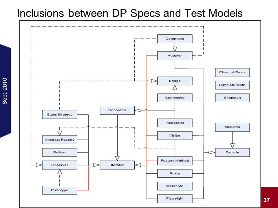 Sept. 2010 37 Seminar: Recognition of Patterns in Design Models Inclusions between DP Specs and Test Models