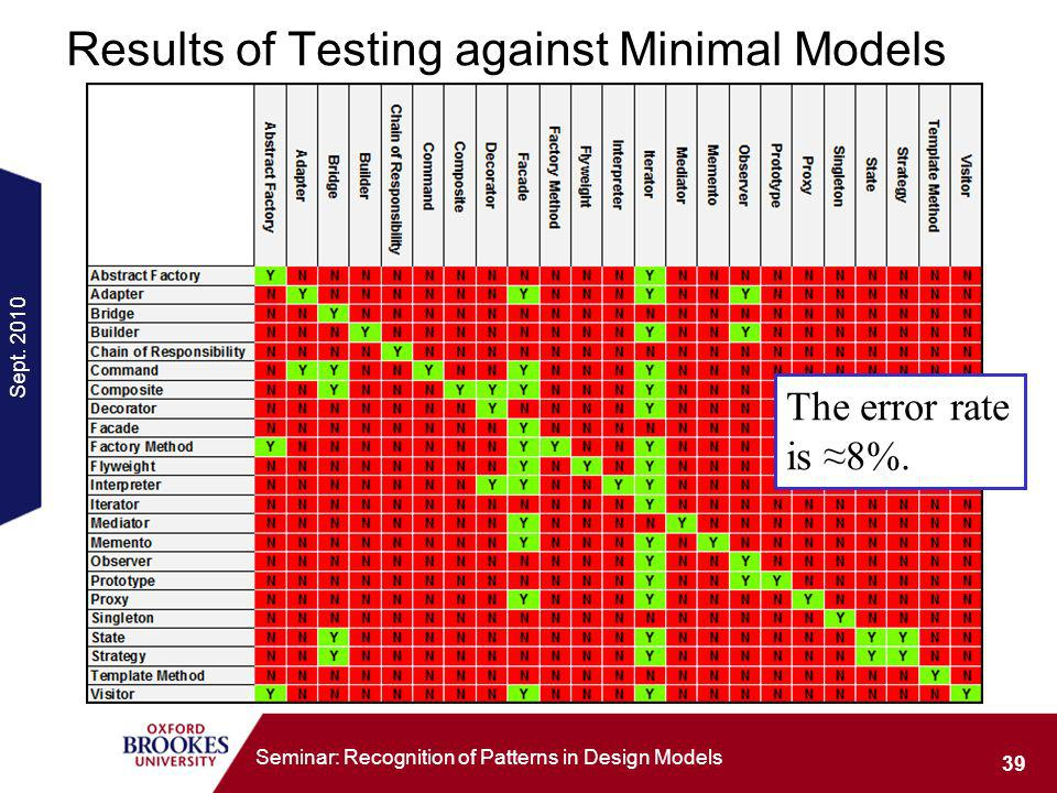 Sept. 2010 39 Seminar: Recognition of Patterns in Design Models Results of Testing against Minimal Models The error rate is 8%.