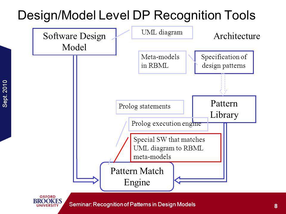 Sept. 2010 8 Seminar: Recognition of Patterns in Design Models Design/Model Level DP Recognition Tools Model intermediate representation Pattern Libra