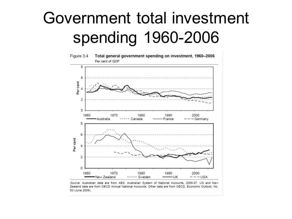 Government total investment spending 1960-2006