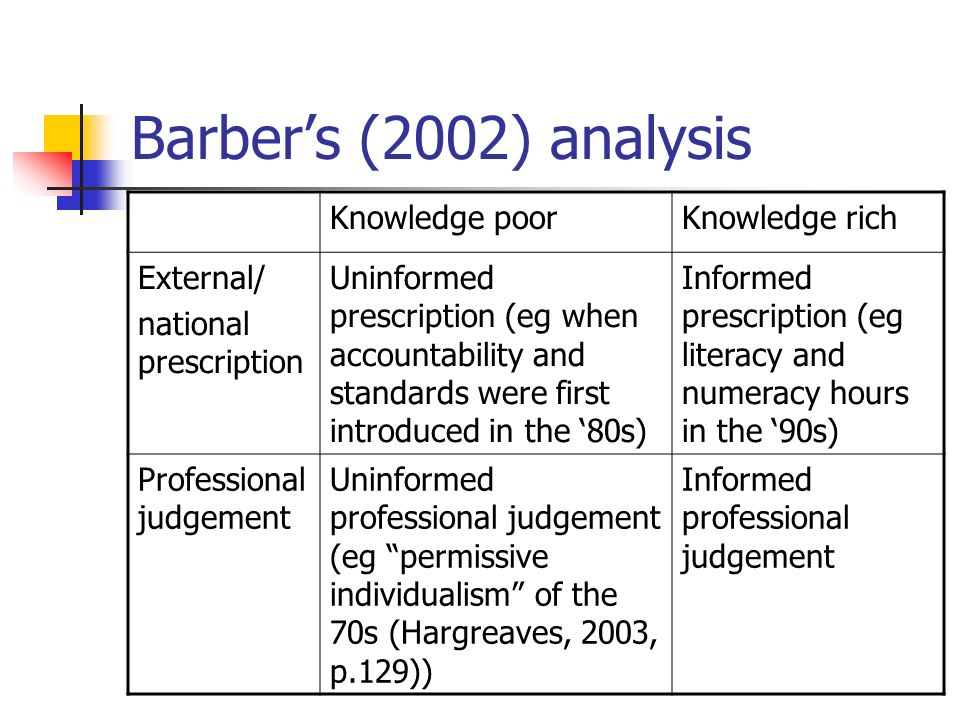 Barbers (2002) analysis Knowledge poorKnowledge rich External/ national prescription Uninformed prescription (eg when accountability and standards wer