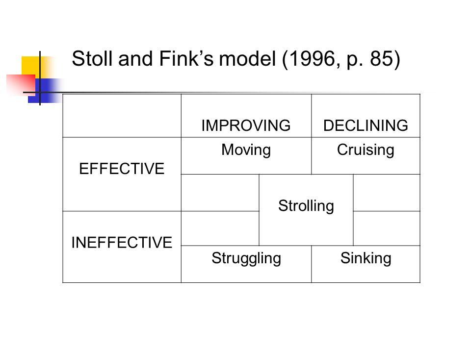 IMPROVINGDECLINING EFFECTIVE MovingCruising Strolling INEFFECTIVE StrugglingSinking Stoll and Finks model (1996, p. 85)
