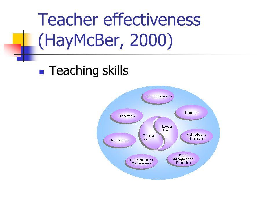 Teacher effectiveness (HayMcBer, 2000) Teaching skills