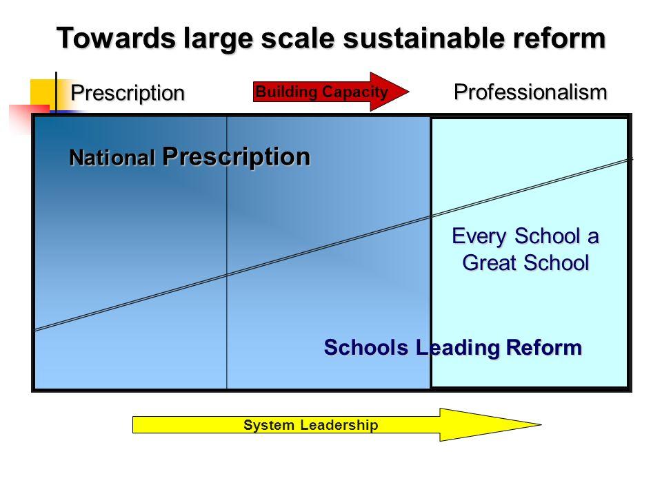 Towards large scale sustainable reform Every School a Great School National Prescription Schools Leading Reform Building Capacity Prescription Profess