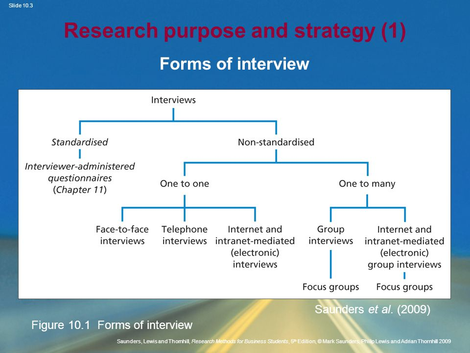 Slide 10.3 Saunders, Lewis and Thornhill, Research Methods for Business Students, 5 th Edition, © Mark Saunders, Philip Lewis and Adrian Thornhill 200