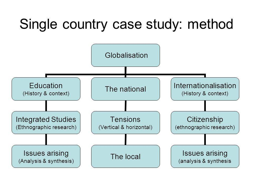 Single country case study: method Globalisation Education (History & context) Integrated Studies (Ethnographic research) Issues arising (Analysis & sy