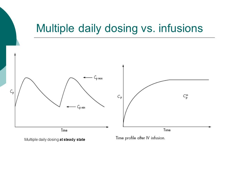 Multiple daily dosing vs. infusions Multiple daily dosing at steady state