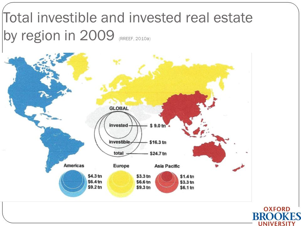 Total investible and invested real estate by region in 2009 (RREEF, 2010a)