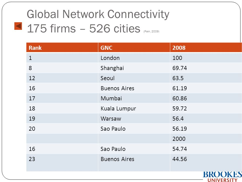 Global Network Connectivity 175 firms – 526 cities (Pain, 2009) RankGNC2008 1London100 8Shanghai69.74 12Seoul63.5 16Buenos Aires61.19 17Mumbai60.86 18Kuala Lumpur59.72 19Warsaw56.4 20Sao Paulo56.19 2000 16Sao Paulo54.74 23Buenos Aires44.56