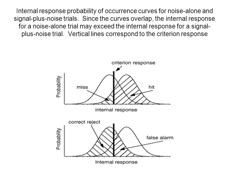 Internal response probability of occurrence curves for noise-alone and signal-plus-noise trials. Since the curves overlap, the internal response for a