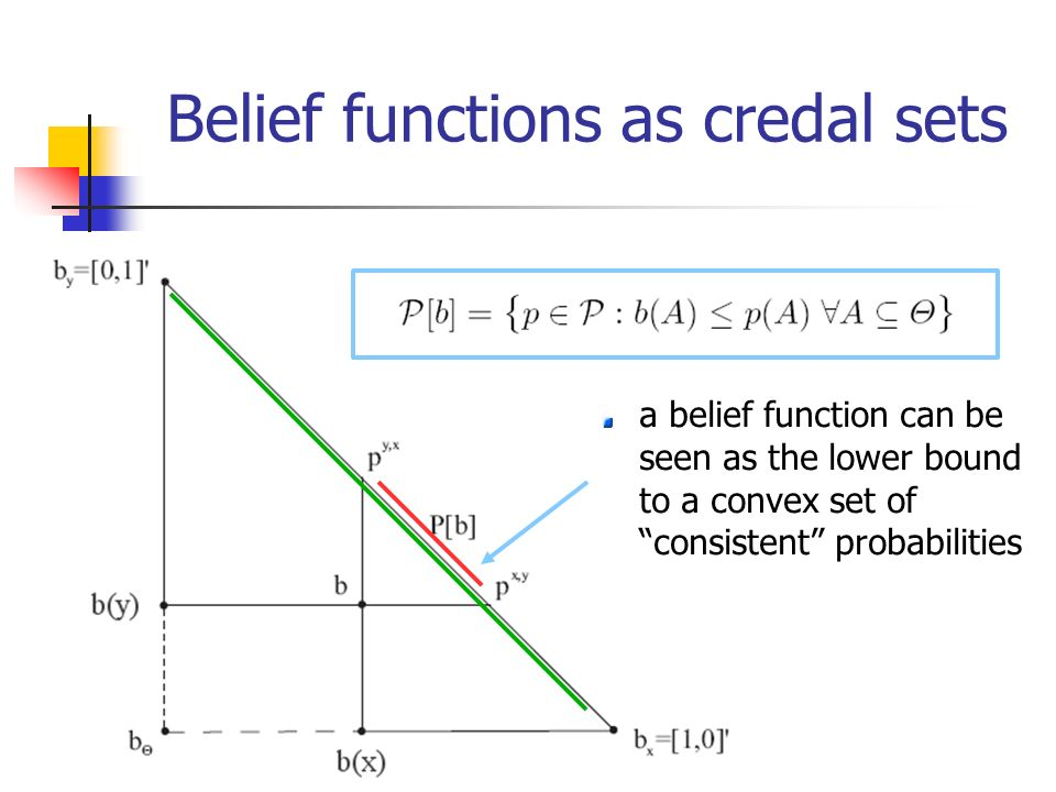 Belief functions as credal sets a belief function can be seen as the lower bound to a convex set of consistent probabilities